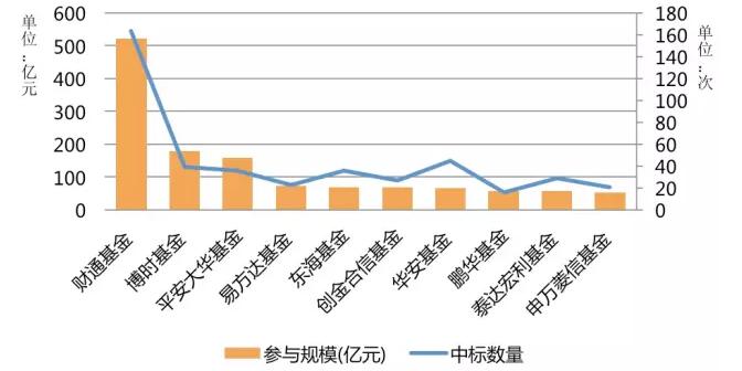图表12:2015年定向增发基金公司参与金额统计